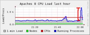 load-spike
