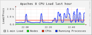 Image (5) load-spike2.png for post 3737