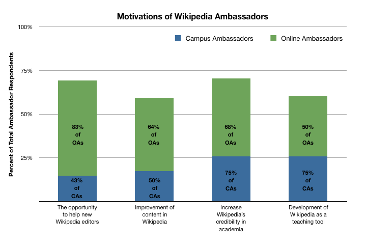 Ambassador Motivations