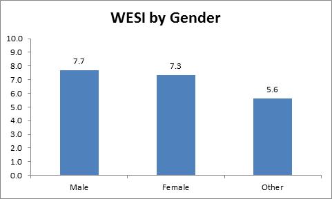 Image (2) WESI-Comparison-By-Gender-April-2011-Editor-Survey.png for post 6203