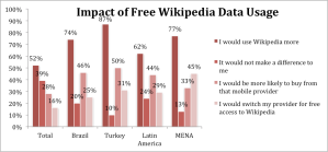 Q: If certain mobile phone service providers provided Wikipedia for free on their data plans, how might that affect your actions? Base: 6700 (Those currently pay for a data plan)