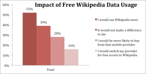 Figure 33. A8. If certain mobile phone service providers provided Wikipedia for free on their data plans, how might that affect your actions? Base: 6700 (Those currently pay for a data plan)