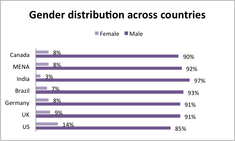 gender22 Findings From New Wikipedia Editors Survey: Nine Out of Ten Wikipedians Continue to Be Men
