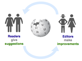 Article Feedback Workflow between Readers Editors