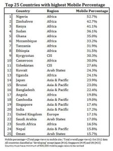 Top mobile countries to Wikipedia.