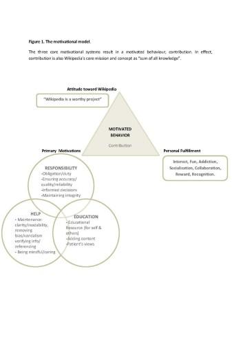 """Health-wikipedia motivational model 4 (1)"" by Hydra Rain, under CC-BY-SA-4.0"
