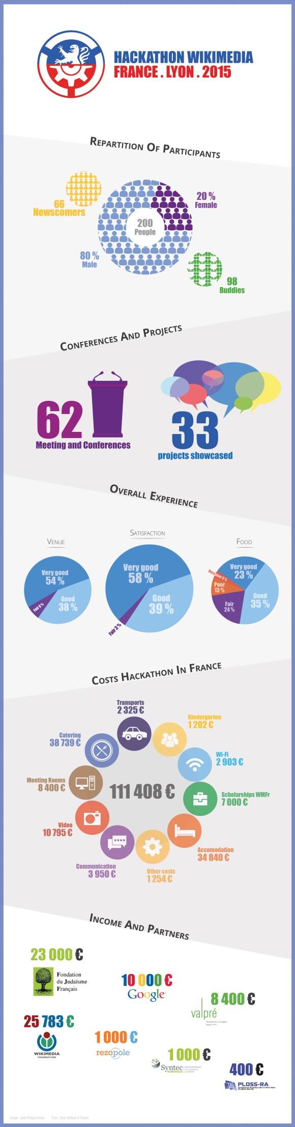 Infographie-hackathon-2015-01