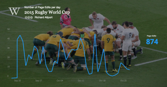 Rugby_World_Cup_2015_enwiki_pageedits,_Sep_18_to_Oct_27