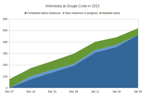 Wikimedia_at_Google_Code-in_2015