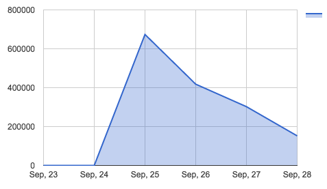 Graph of pageviews to José Fernàndez article between September 23 and 28.
